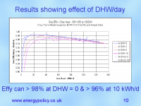 Gas Efficiency v DHW per day - click for full size image
