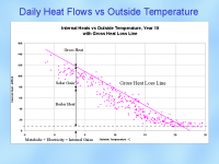 Daily Heat Flows vs Outside Temperature - click for full size image