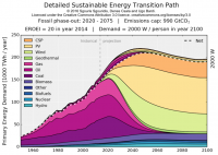 Detailed Sustainable Energy Transition Path Graph - click for full size image